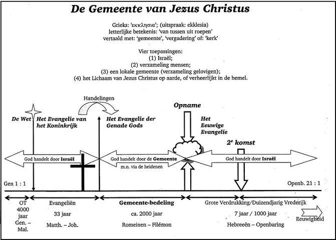 De Gemeente Van Jezus Christus