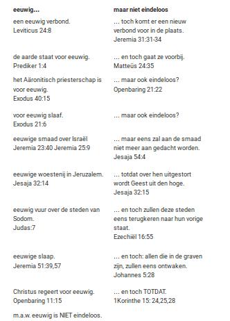 'Is aeon een eeuwigheid?', André Piet, GoedBericht.nl, 26-08-2015, bron: http://goedbericht.nl/is-aeon-een-eeuwigheid/.